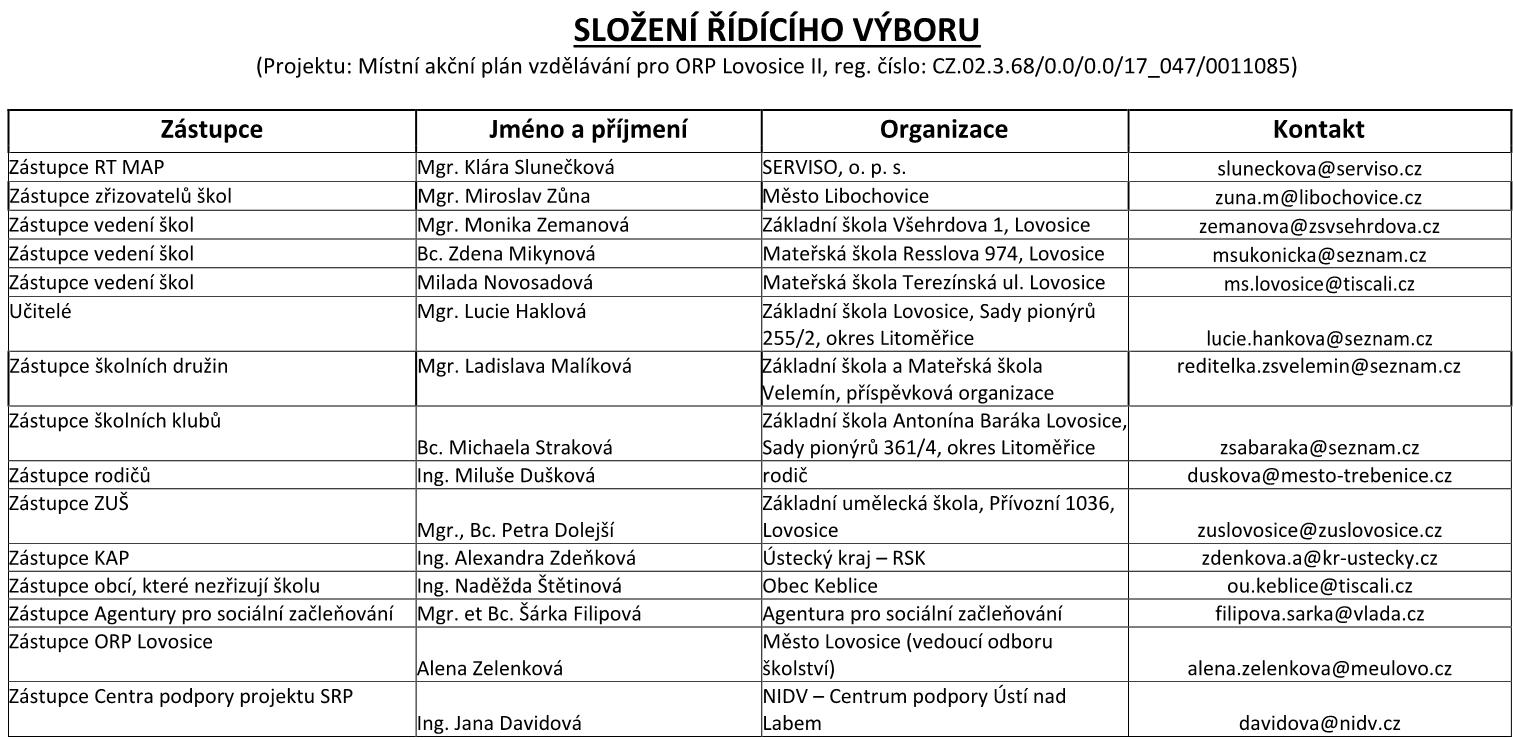 Složení Řídícího výboru