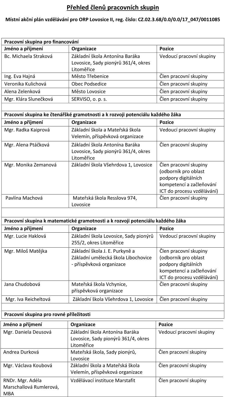 Složení pracovních skupin